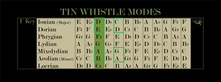 Tin Whistle Mode Chart